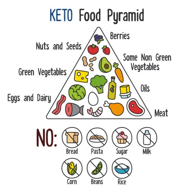 KETO-food-pyramid.jpg