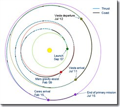 Dawn_trajectory_as_of_September_2009.png