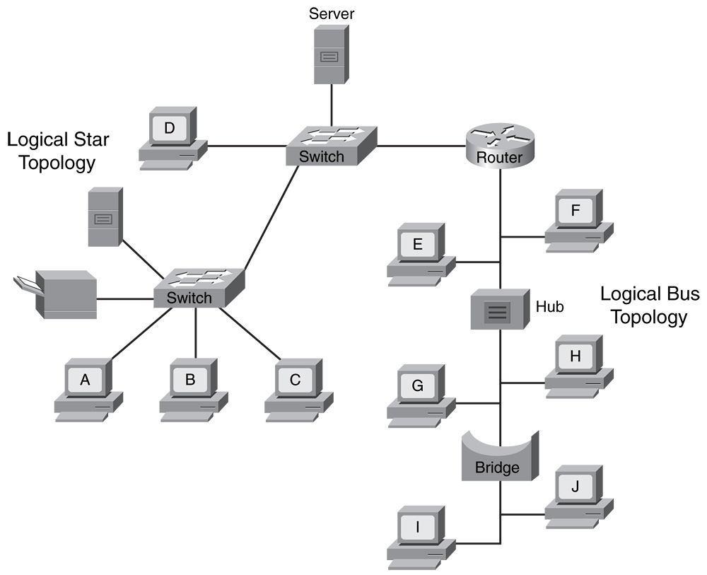 star topology diagram networking