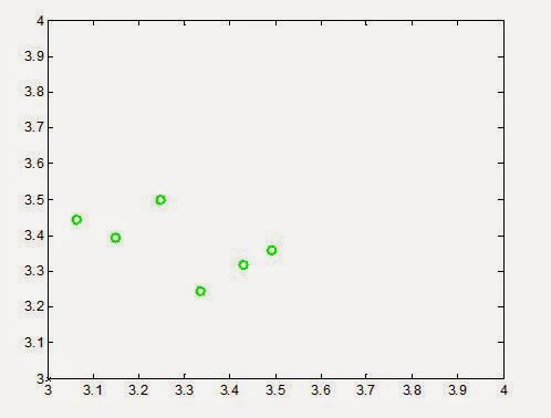 Ant Colony Optimization- The Basic Concept and Matlab