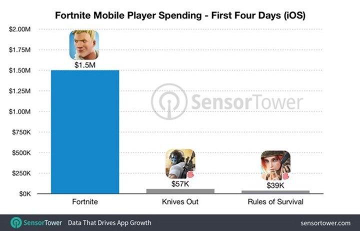 Fortnite Mobile: A versão para iOS atinge U$1,5 milhões de venda, nos 4 primeiros dias 1