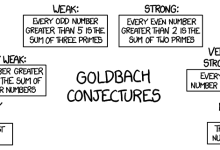 The weak twin primes conjecture states that there are infinitely many pairs of primes. The strong twin primes conjecture states that every prime p has a twin prime (p+2), although (p+2) may not look prime at first. The tautological prime conjecture states that the tautological prime conjecture is true.