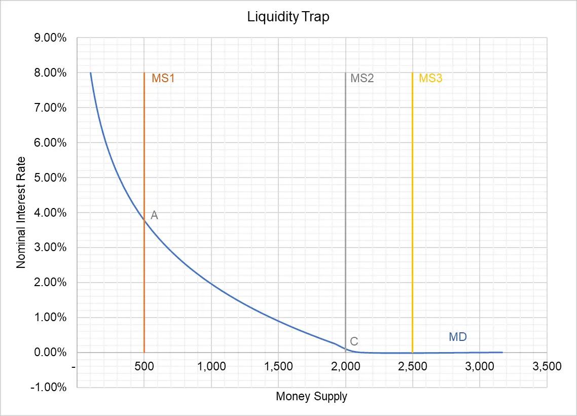 hight resolution of liquidity trap diagram wiring diagram var diagram of liquidity trap