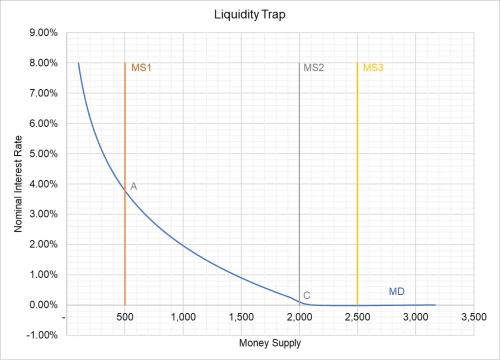 small resolution of liquidity trap diagram wiring diagram var diagram of liquidity trap