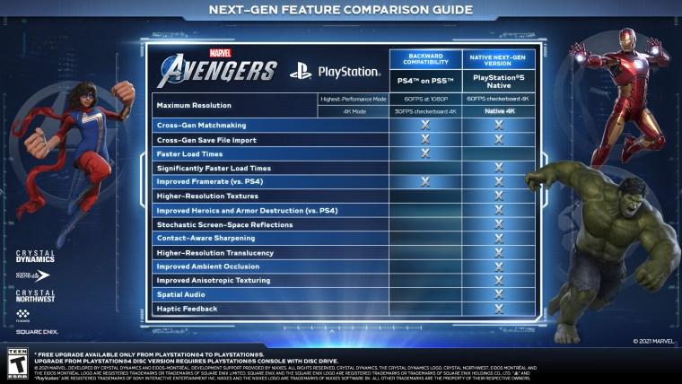 Avengers' PS5 improvements. (Source: Square Enix)