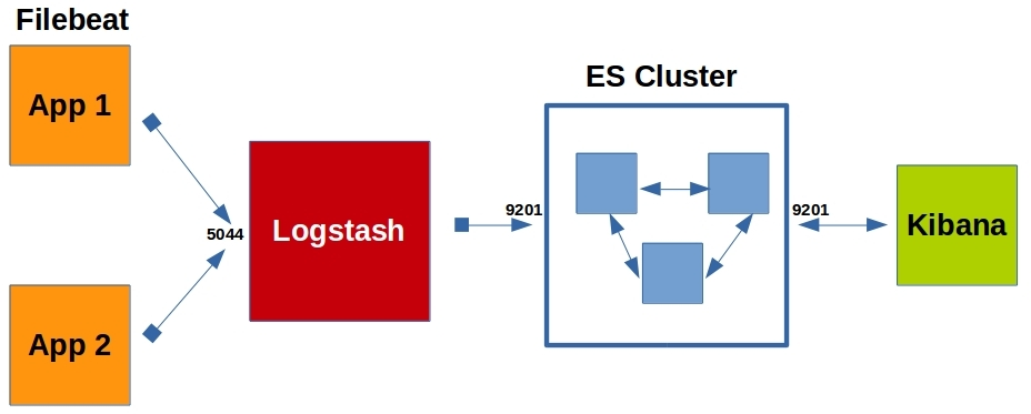 ELK Stack with Vagrant and Ansible – Data Exploration