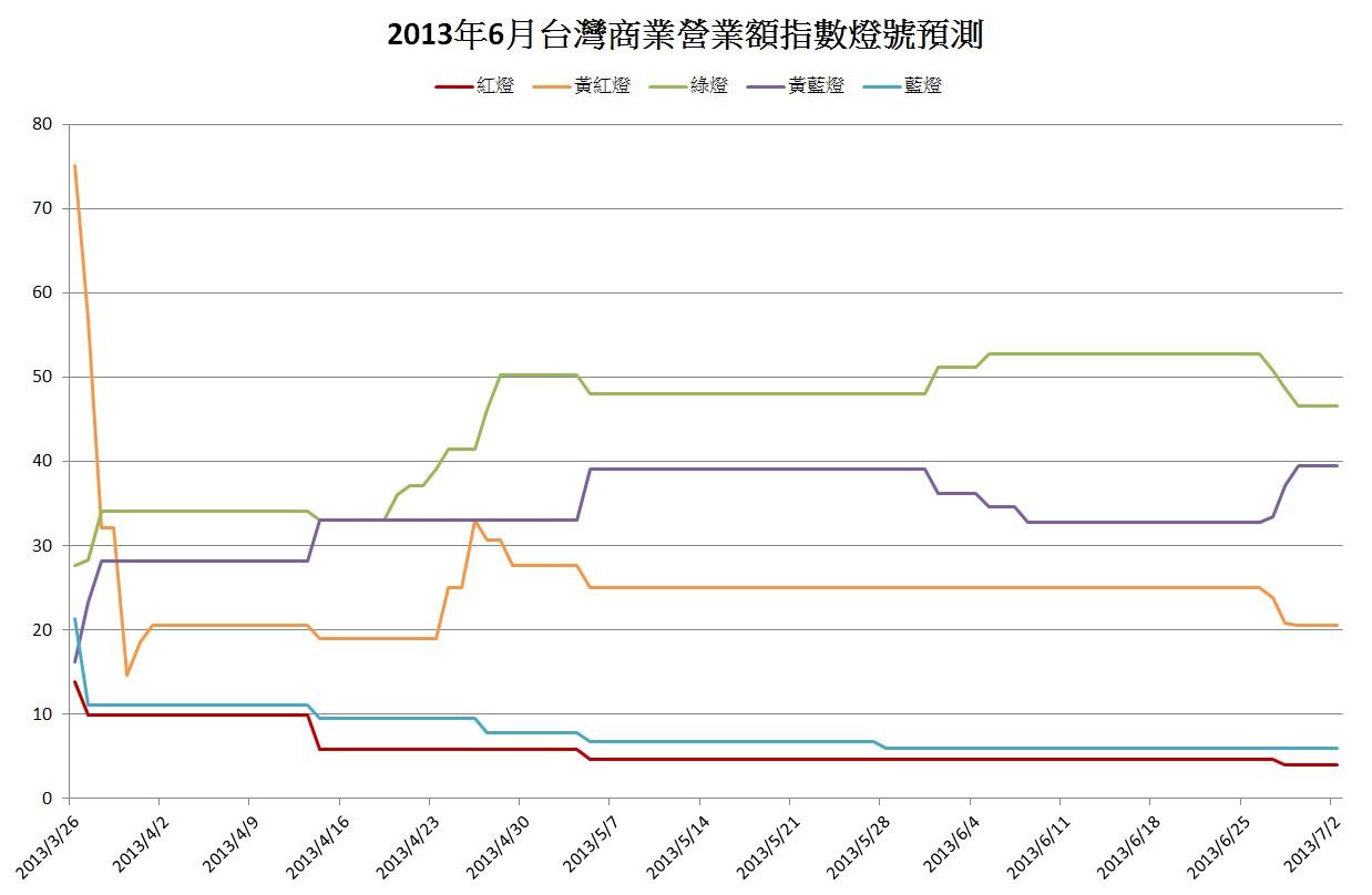 未來事件交易所 經濟景氣預測: 「馬三箭」打破悶經濟? 未來三個月景氣依舊亮黃藍燈_2013.07.04 – 未來事件 ...
