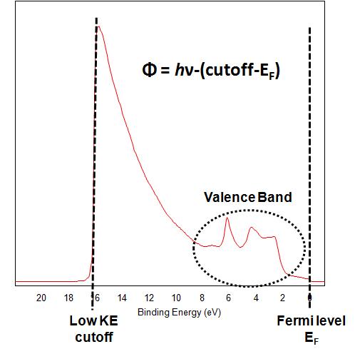 UV Photoelectron Spectroscopy