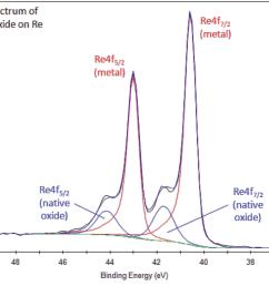 rhenium compounds such as the oxide have symmetric re4f peaks  [ 1000 x 802 Pixel ]
