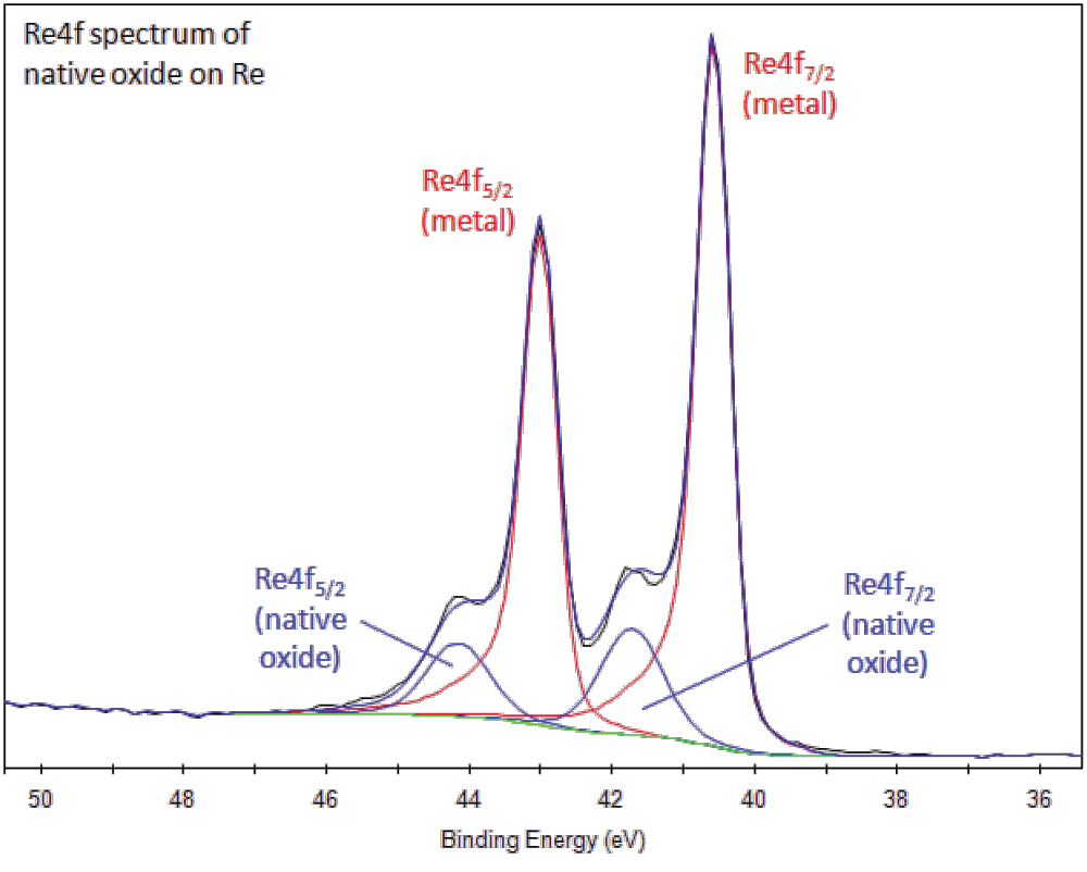 hight resolution of rhenium compounds such as the oxide have symmetric re4f peaks