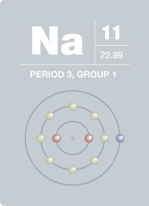 XPS Interpretation of Sodium
