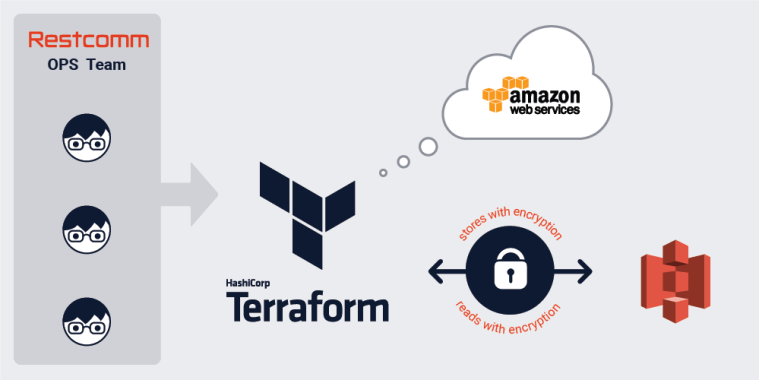 Multi-Account AWS Terraform Setup with Encrypted Remote State on S3 Backend