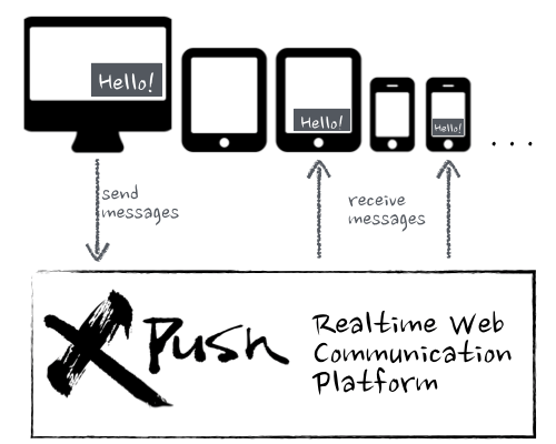 What is XPUSH