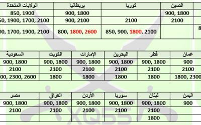 [مقالة] جدول يبين ترددات شبكات الإتصال وهل تعمل في بلدك أم لا / المختصر المفيد