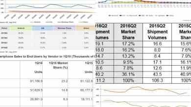 Photo of مقالة | احصائيات أنظمة التشغيل والمزودين والمصانع – المصادر