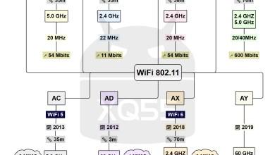 Photo of كل أنواع الواي فاي | WiFi A. B. G. N. AC. AD. AX. AY