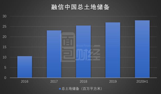 融信中國:上半年銷售額同比轉正,負債保持在合理水平 融信中國最新披露的2020年中期業績顯示,公司上半年 ...