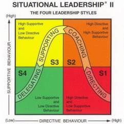 Situational Leadership Model Diagram 2006 Pt Cruiser Fuse Theory   Xraydelta