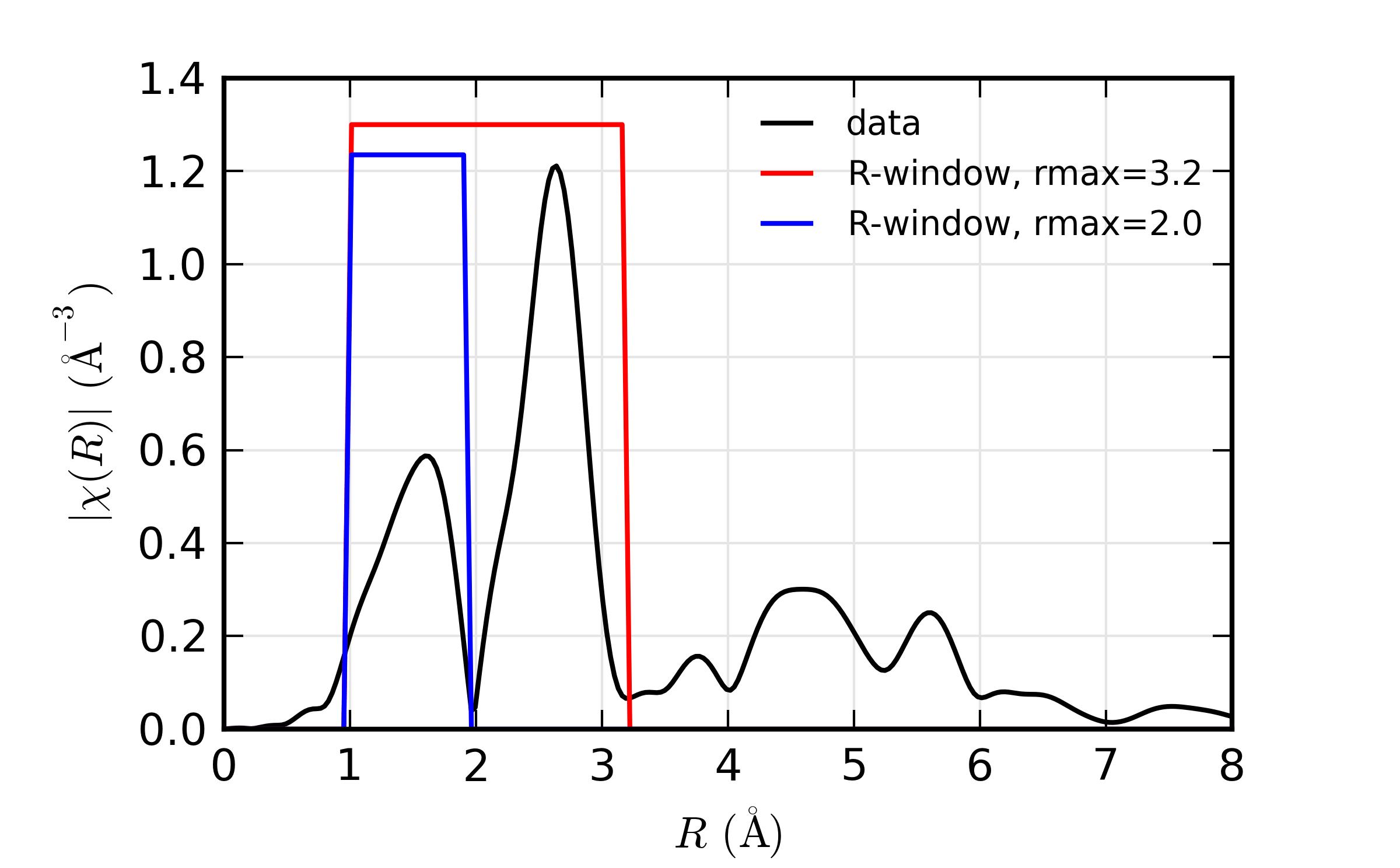 11 5 Xafs Fourier Transforms For Xafs