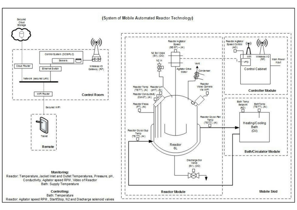 System of Mobile Automated Reactor Technology