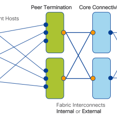 High Level Network Topology Diagram Basic House Plumbing Peering Fabric Design Ios Xr Designs And Deployments A Traditional Two Node Setup Is Used Where Providers Vertically Upgrade Nodes To Support The Higher Capacity Needs Of