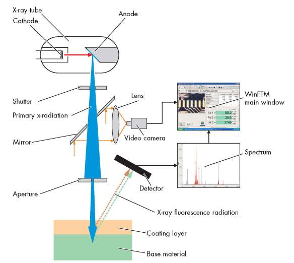 Functional Principle of a FISCHERSCOPE® X-Ray Fluorescence Spectroscopy (XRF) Instrument