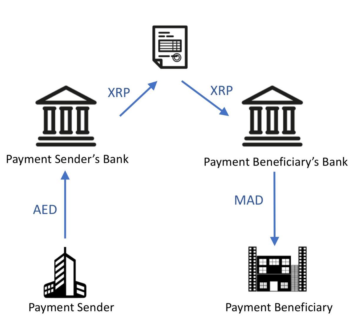 Corporate Treasury Blockchain And Ripple