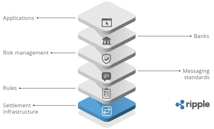 Diagram of the Ripple consensus ledger and location of the XRP escrow accounts.