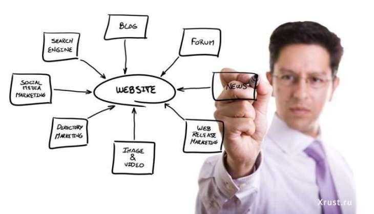 Как сделать успешным ваш собственный сайт