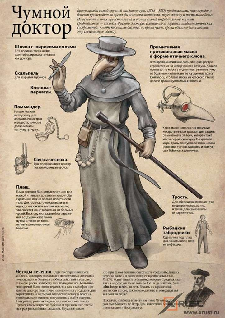 Почему во время чумы надевали маски с клювом