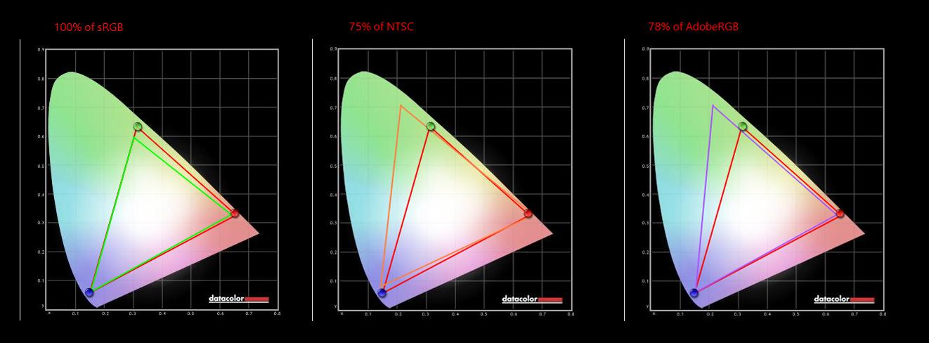 BenQ GW2270HM review - Review - Monitors and Projectors   XSReviews