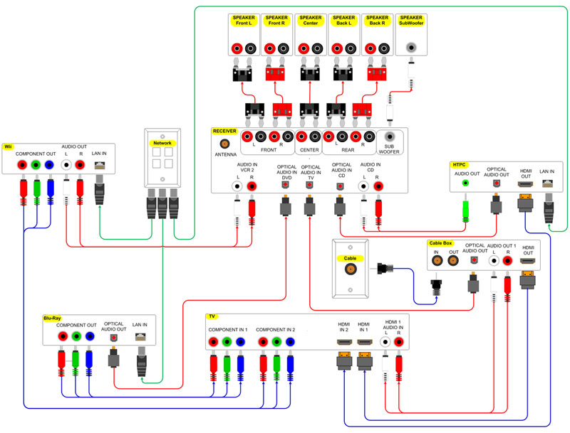 wiring diagram for directv hd dvr securitron key switch pictures of your home cinema setup - ars technica openforum