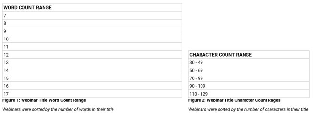 Webinar Analysis Graphs