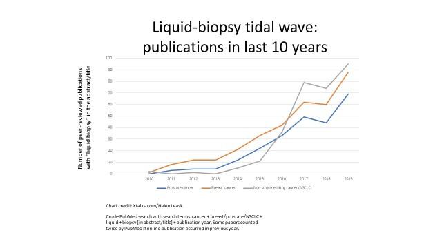 Liquid-biopsy tidal wave: publications in last 10 years. Credit Helen Leask