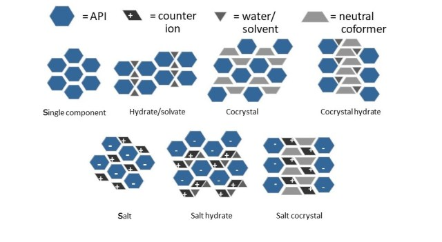 Classes of multi-component crystals. Source: AMRI