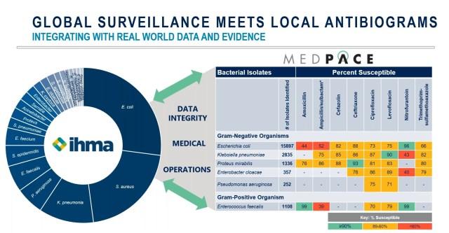 AMR Surveillance Program Data