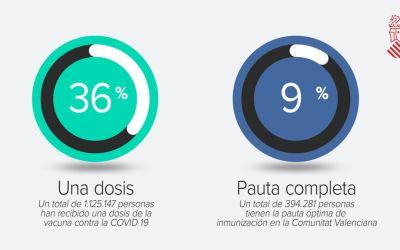 La Comunitat Valenciana ja compta amb més persones immunitzades per la vacuna contra la COVID-19 que contagiades