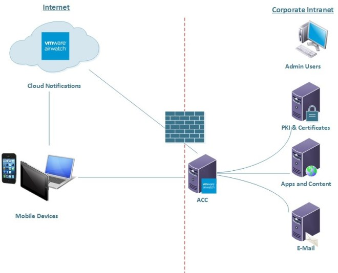 VMware AirWatch Cloud Connector is deployed within the estate