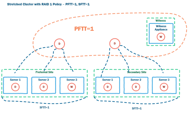 Stretched Cluster with raid 1 policy - pic 4