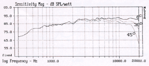 Morel MDT-44 Frequency Response