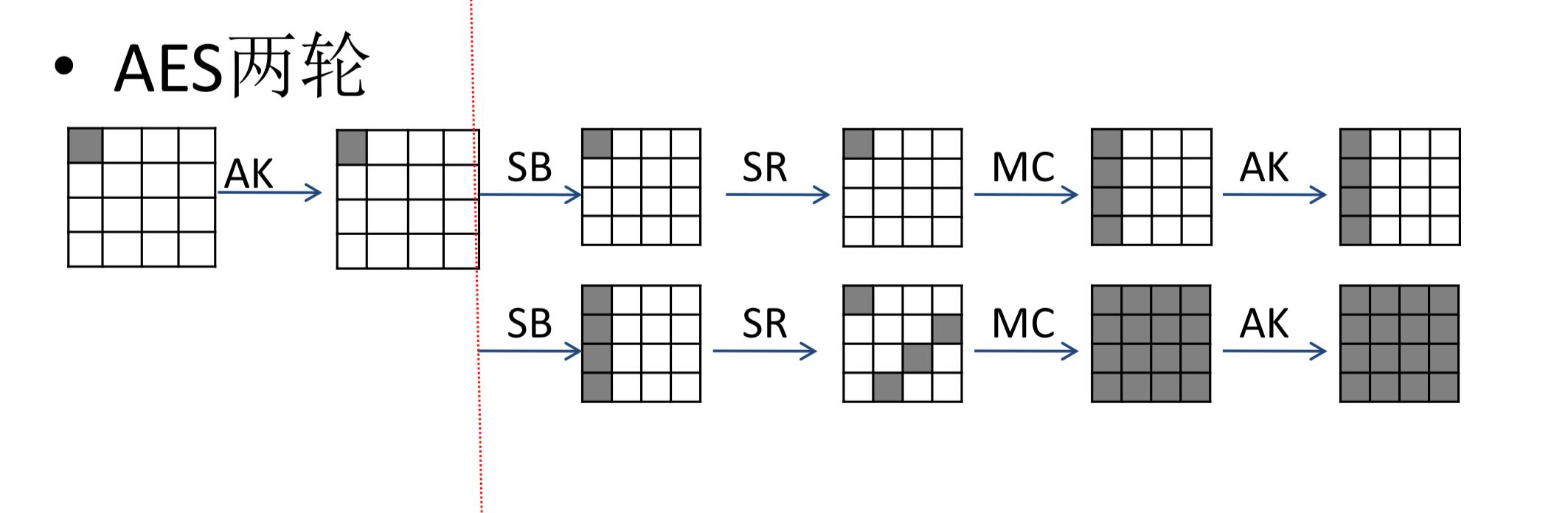 AES加密CBC模式的c語言實現 | Clang裁縫店