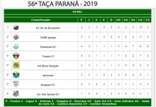 CLASSIFICAÇÃO TAÇA PARANÁ - 3A. RODADA