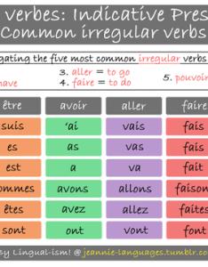 also irregular verbs french conjugation help rh xxfrenchhelpxx weebly