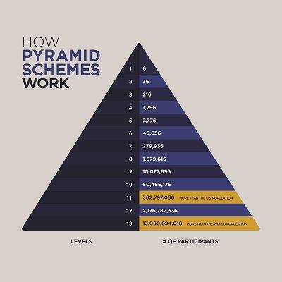 pyramid schme