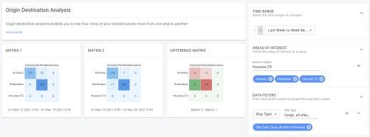 xyzt.ai location analytics showcasing a dedicated page to perform origin destination analysis.