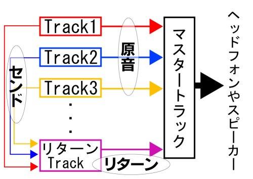 Live9で曲を創る Track.20『センド・リターン』