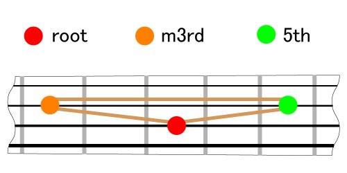 chord_form_minor