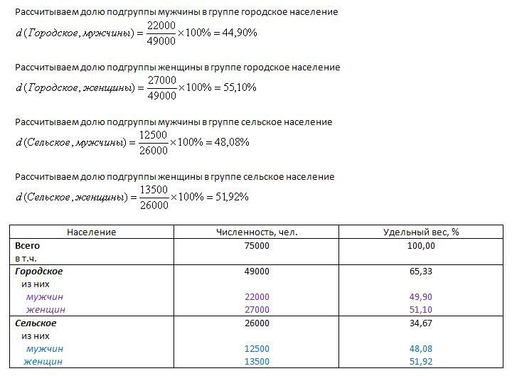 удельный вес таблица 7