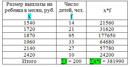 как рассчитать среднюю величину пример 2
