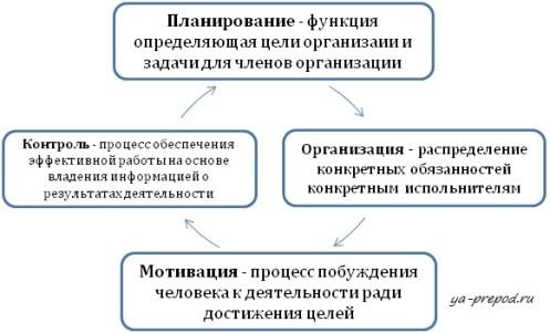 Цикл менеджмента в процессном подходе к управлению